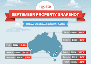 September Property Snapshot Infographic