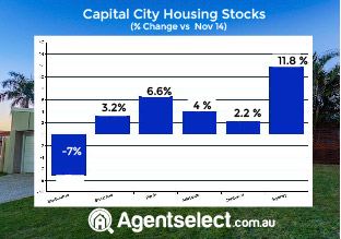 New data reveals big increase in listings over the past year -Sydney and Darwin
