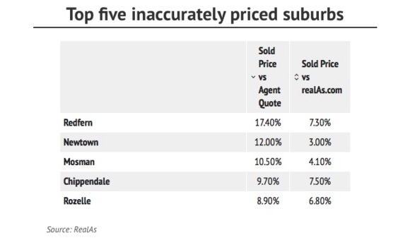 Underquoting in Sydney on the decline: