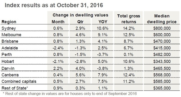 Capital city dwelling values rise in November