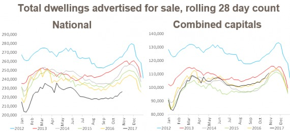 Properties For Sale Are Climbing As Spring Progresses